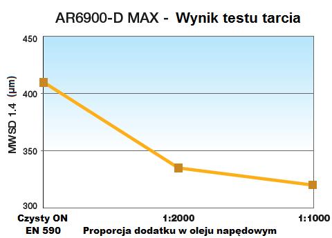 AR6900-D lubricity